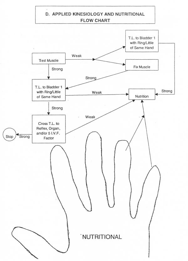 ak-and-nutritional-flow-chart